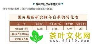 黄酮类物质在陈年白茶中的转化表